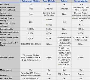 Comparatif Abonnement Mobile : comparatif forfait mobile forfait telephone mobile comparatif forfait data free mobile quel ~ Medecine-chirurgie-esthetiques.com Avis de Voitures