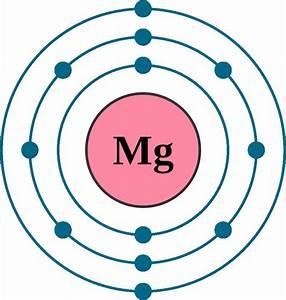 Magnesium Electron Configuration