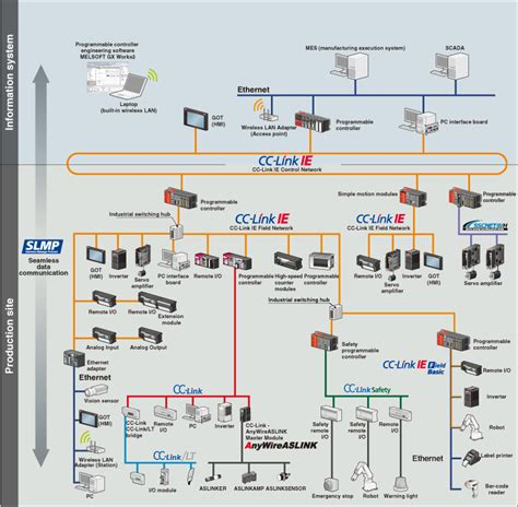 information network configuration melsec q series product features programmable controllers