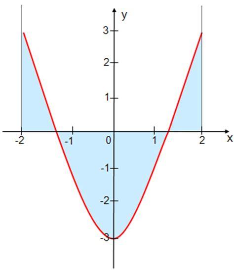 integral mathematik oberstufe