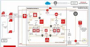 Using Oci Waf  Web Application Firewall  With Oracle E