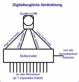 Sat Schüssel Ausrichten : umr stung alter sat anlagen f r digitalempfang ~ Orissabook.com Haus und Dekorationen