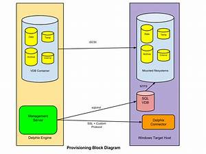 Setting Up Sql Server Environments  An Overview