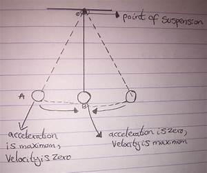 Physics - Labelling Diagram Of Oscillating Pendulum