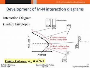 Dynamic Analysis with Examples – Seismic Analysis