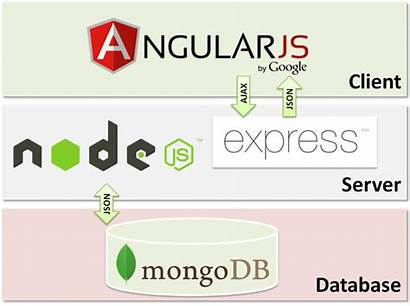 Stack Mean Javascript End Development Js Diagram