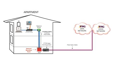 House Wiring With Fiber Optic by Tpg Fttb Plans Ultrafast Fibre To The Building Broadband