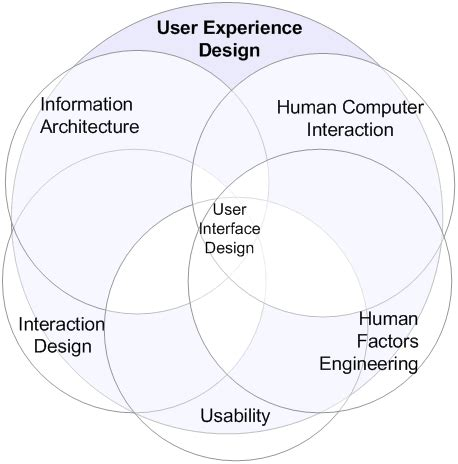 user experience designer qu est ce que l exp 233 rience utilisateur xebia
