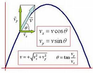 A projectile is thrown with velocity u makes an angle ...