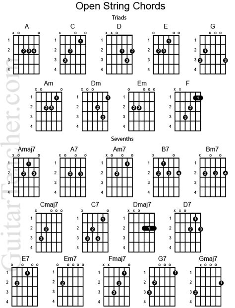 Guitar String Diagram Notes For Beginners Songs