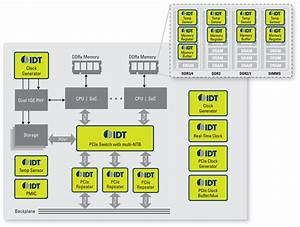 Ethernet Switch  U0026 Router