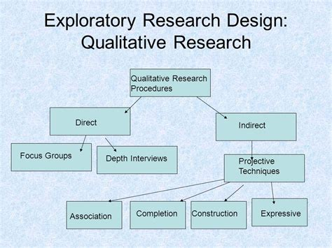 qualitative research design marketing research chapters ppt