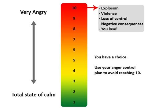 aggression cycle  relationships anger anger