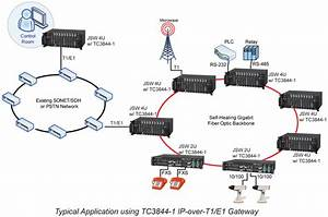 Tc Also Provides An Ethernet Link Over An Existing T1 Or