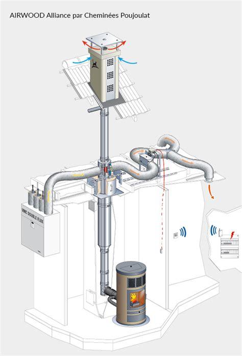 recuperateur chaleur poujoulat r 233 cup 233 rer et redistribuer la chaleur dans sa maison