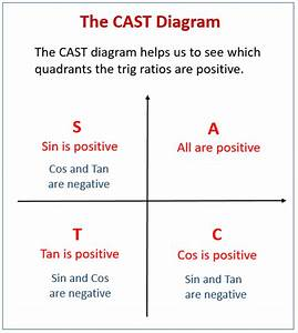 Trig  Equations Examples Using Cast Diagrams  Solutions