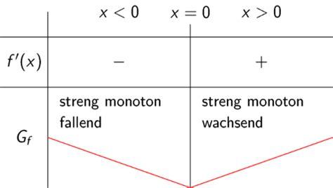 kurvendiskussion monotonie und kruemmung touchdown mathe