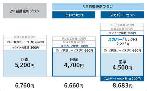 Softbank 料金 プラン