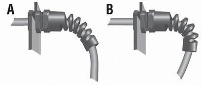Strain Cable Glands Reliefs Flex Cord Bend