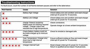 36 Volt Golf Cart Charger