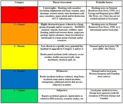 threat assessment swat risk assessment matrix template pictures to pin on pinsdaddy
