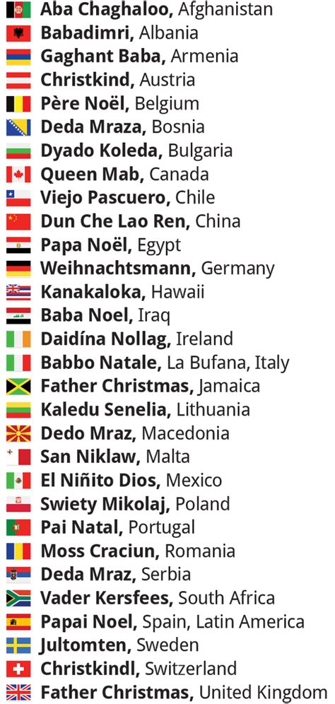 Other Names For by Here Are Some Names And Looks Of Santa Claus In Other