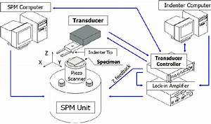 Schematic Diagram Of The Scanning Probe Microscope And