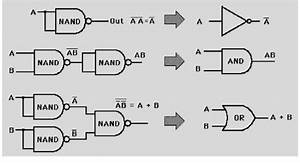 5 Schematic Diagram Of Implementation Of Basic Gates Using Nand Gate