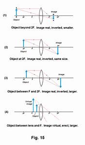 Real And Virtual Images  Image Formation By Lenses  Plane Mirrors  Concave And Convex Spherical