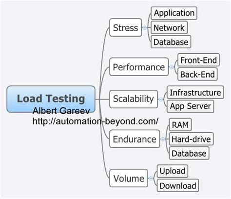 Load Test Plan Template Not A Load Test Plan Template Automation Beyond
