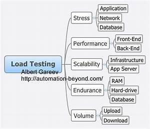 image gallery load testing With load test plan template