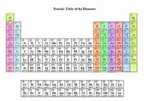 Cir Room 9  Groups  Families  Periods And Valence Of The Periodic Table