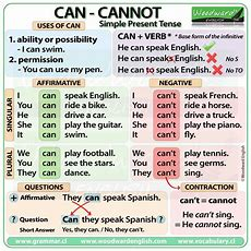 Can And Cannot In English  Simple Present Tense #esl  English Grammar  Pinterest English