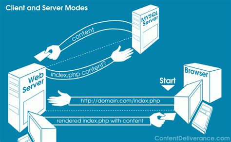 Client Server Architecture Intd416