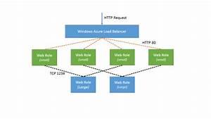 The Evolution Of A Azure Web Application - Asp Net Tutorial