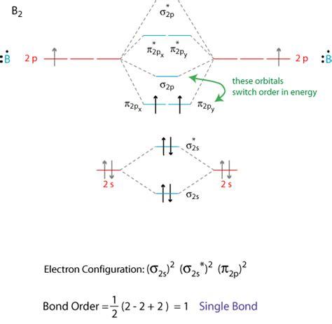 molecular orbital theory grandinetti group