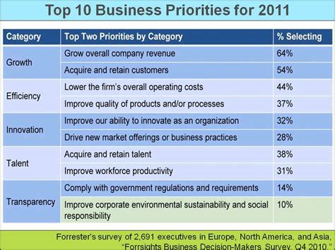 Aligning Esg Benefits With Executives' Top 10 Priorities
