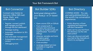 Kick Starting With Bot Development