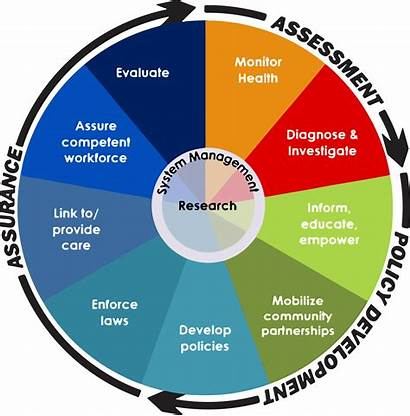 Health Essential Services Hiap Policies County Centers