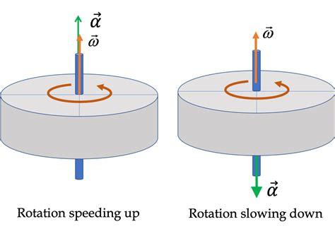 Rotational Acceleration