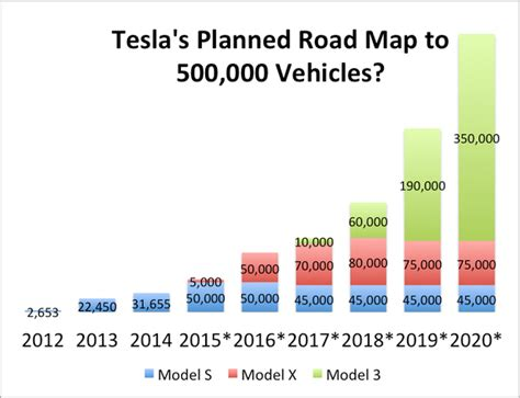Tesla 2020 Sales by Tam Hunt Why Tesla S Model 3 May Be The Automotive World
