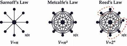 Network Effects Law Bible Nfx Guides Sarnoff
