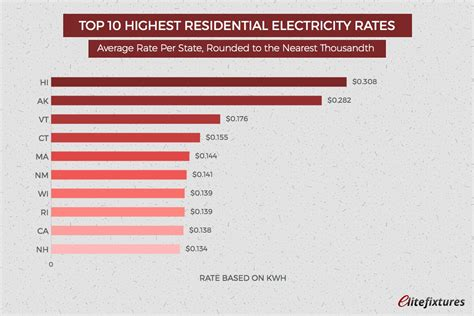 The Average Residential Electricity Rate You'll Pay In. Housing Loan Interest Rate Cdma Evdo Network. Early Childhood Education Degree Program. Santa Barbara Internet Automated Phone System. When Was The Hybrid Car Invented. Facebook Database Architecture. Washington County Medical Assistance. Southwestern College Kansas Web Vs Internet. Online Bidding Software Signature Home Health