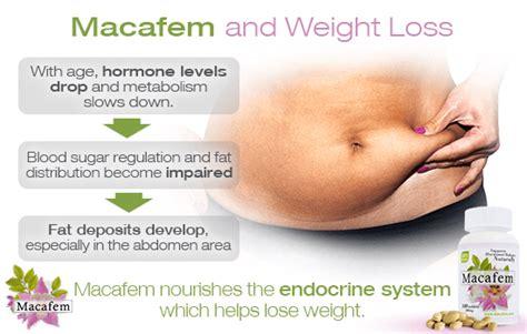 Prometrium Weight Gain Or Loss With Invokana