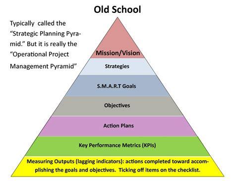 strategic planning quotes  leadership quotesgram