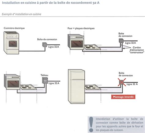 branchement installation 233 lectrique document guide mise en s 233 curit 233 devis 233 lectricien