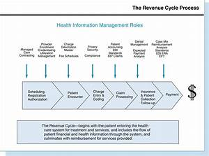 17  Revenue Cycle And Financial Management
