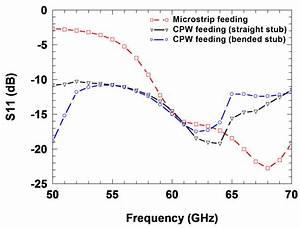 Circular Polarization Patch Antenna Design A Wideband Circularly Polarized Patch Antenna For 60 Ghz