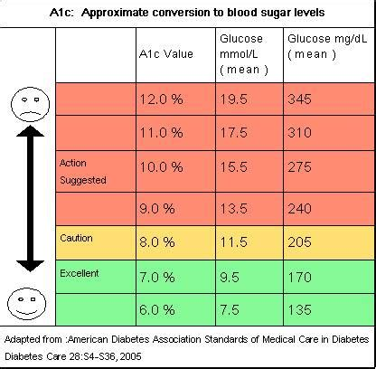 hb ac  approximate blood sugar levels medical