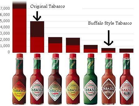 Tabasco Sauce - BBQSuperStars.comBBQSuperStars.com